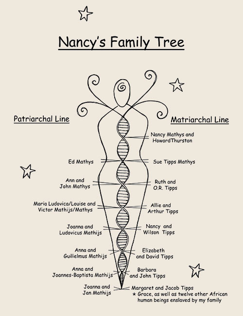 Nancy's Family Tree